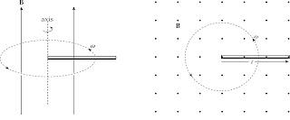 समरूप (समांग) चुम्बकीय क्षेत्र में घूर्णन करती धातु की छड़ में प्रेरित वि.वा.बल
