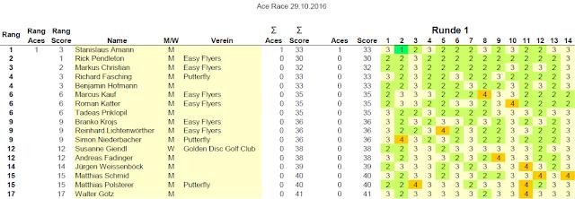 Ace Race Scores Runde 1