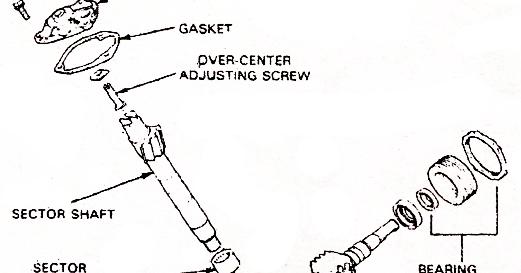 Mechanical Technology: Manual Steering Gearbox Overhaul