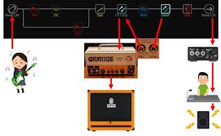 TERROR BASS でも 4 ケーブルメソッドによる接続が可能