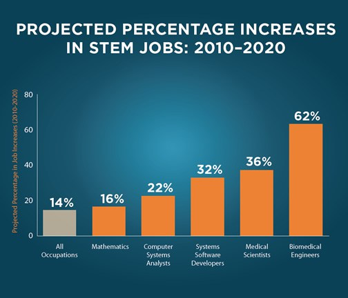 Projected Percentage increases in STEM jobs: 2010 - 2020