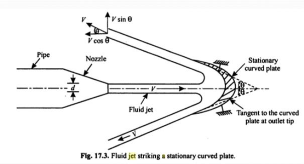 FLUID MECHANICS : DYNAMIC FORCE EXERTED BY FLUID JET ON