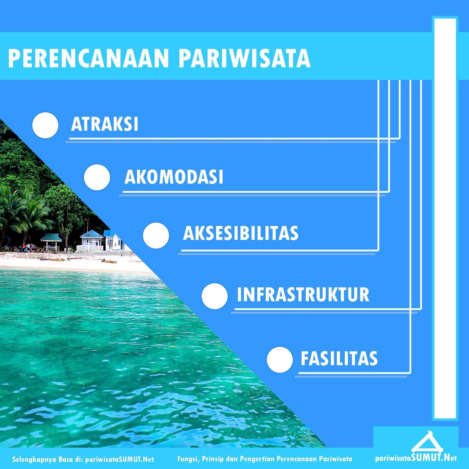 Fungsi, Prinsip dan Pengertian Perencanaan Pariwisata - Pariwisata
