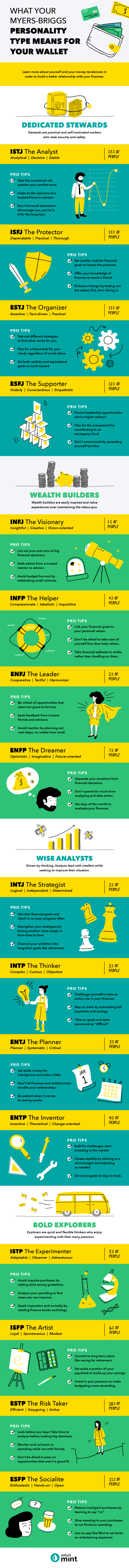 What does your personality with Myers-briggs mean to your wallet? #infographic