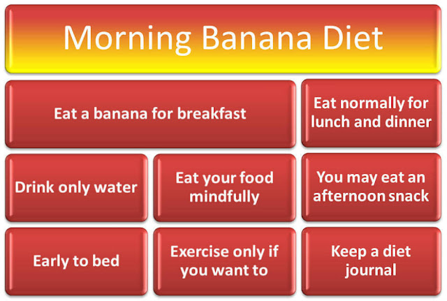 Banana Diet Plan To Weight Loss: The Effective Meal Plan