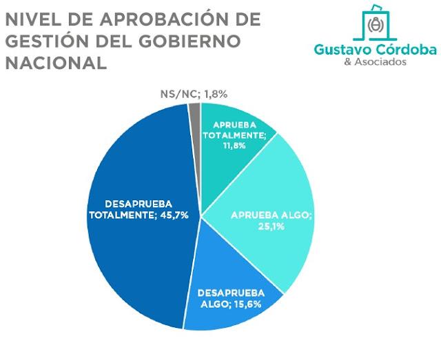 Encuesta: siguen cayendo la imagen e intención de voto de macri - Cristina le gana en primera y en segunda vuelta