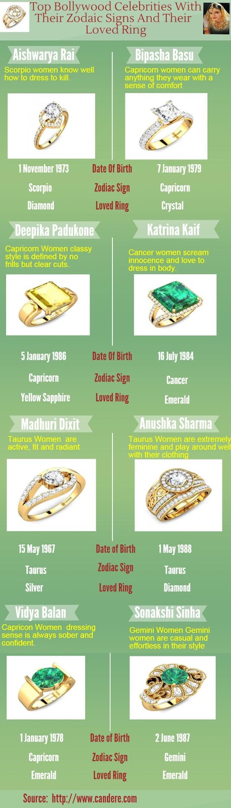 Top Bollywood celebrities with their Zodiac signs and their loved ring, An Infographic