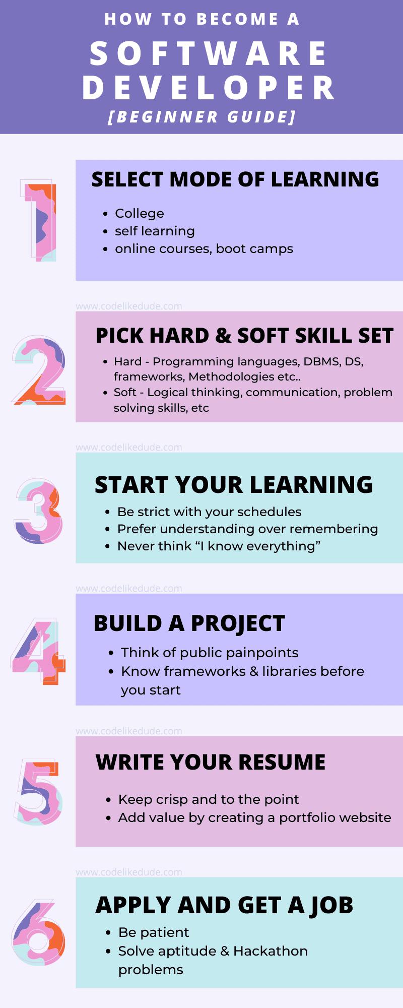 software developer key skills, software developer life cycle, ,software developer internship