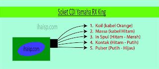 Soket CDI Yamaha RX King