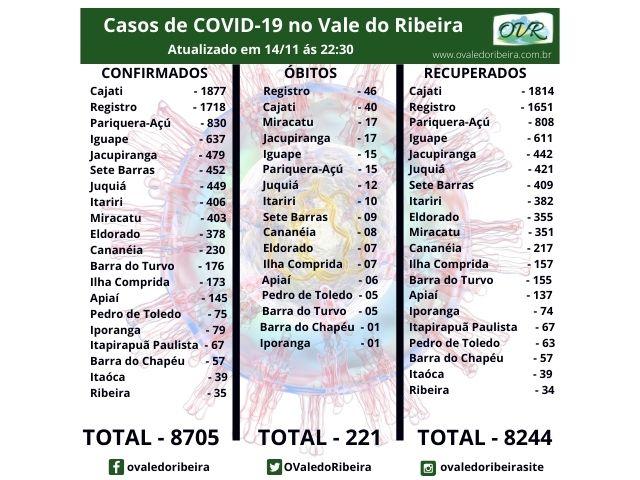 Vale do Ribeira soma 8705 casos positivos, 8244 recuperados e 221 mortes do Coronavírus - Covid-19