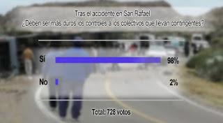 En la encuesta realizada por sanjuan8.com los lectores se expresaron en favor de la necesidad de que las inspecciones a las empresas que trasladan contingentes sean más severas.