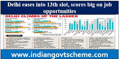Delhi eases into 13th slot