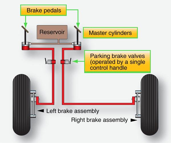 aircraft systems aircraft brakesaircraft brakes figure 16