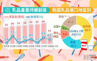 國人愛喝乳品 全年產量可望創新高