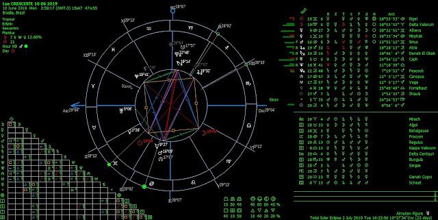 7502e5291 Chegando à fase Crescente do ciclo de lunação, somos brindados com uma bela  Quadratura em T e um maravilhoso Retângulo Místico indicando uma semana  dinâmica ...