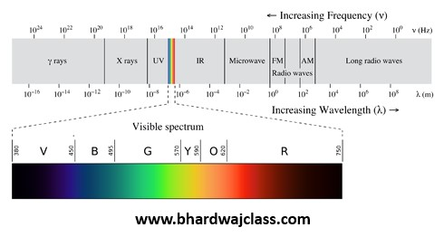 Different parts of Electromagnetic spectrum