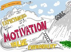 What is Motivation in Psycholoy  (motivation definition)
