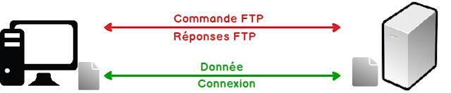 Différence entre FTP et SFTP