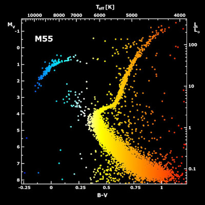 The Theory of Magnitude in-Astrophysics