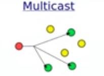 unicast multicast dan broadcast