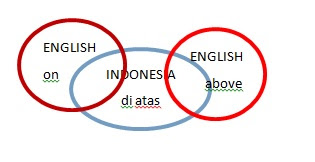 What Has Been Achieved So Far In Discussing The Difference Of Spatial Cognition Between Preposition On English And Di Atas Bahasa Indonesia