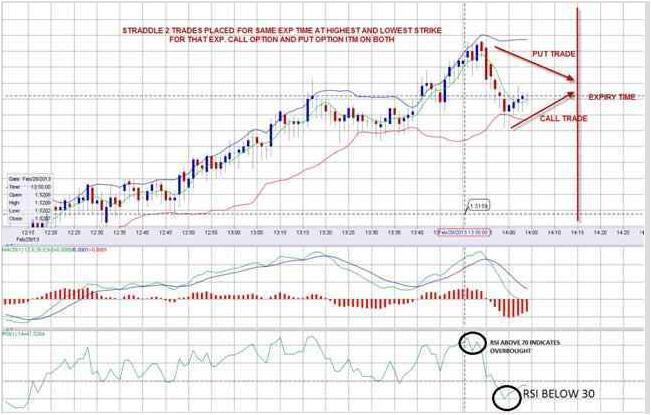 binary options rsi strategi
