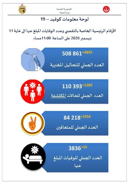 عاجل : تونس تسجّل 1289 إصابة بفيروس كورونا و35 حالة وفاة جديدة