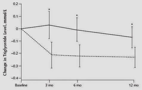 variación triglicéridos según tipo de dieta
