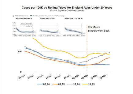 260321 indiesage cases by age uk graph showing fall then flatttening off and slight rise