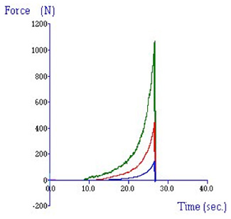 Typical curves showing  comparison of cornflake compression tests after 0 / 40 / 180 secs immersion in milk