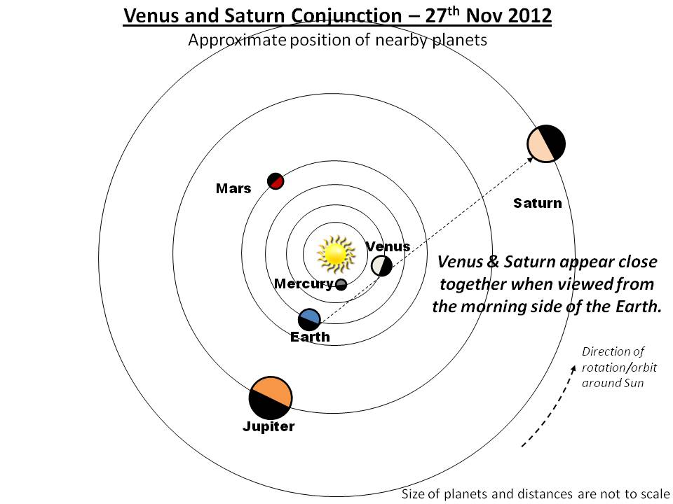 SCOB - Science Centre OBservatory: Venus and Saturn Conjunction