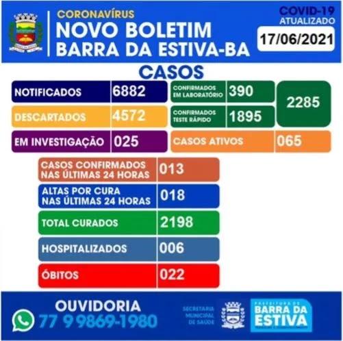 Barra da Estiva na Chapada Diamantina registra 22° óbito por Covid-19