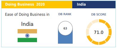 Ease of Doing Business rankings 2020 india