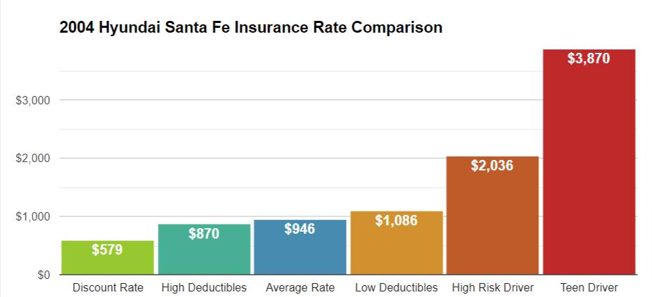 How Much is Insurance On a Hyundai Santa FE