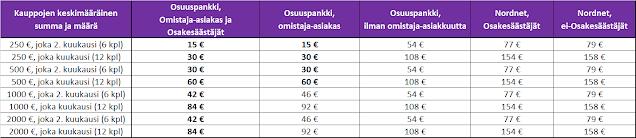 Välityspalkkiot Osuuspankissa ja Nordnetissa - Vertailu