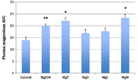 Magnesium - Beyond Bioavailability: Bioaccumulation in the Brain 1.2-Fold Higher for Mg-Taurate | No Effect on Muscle 4