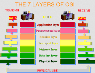Layer Internet Protocols Service Provider