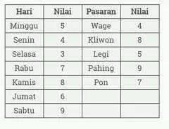 Hitungan Ramalan Perjodohan Jawa (kejawen)