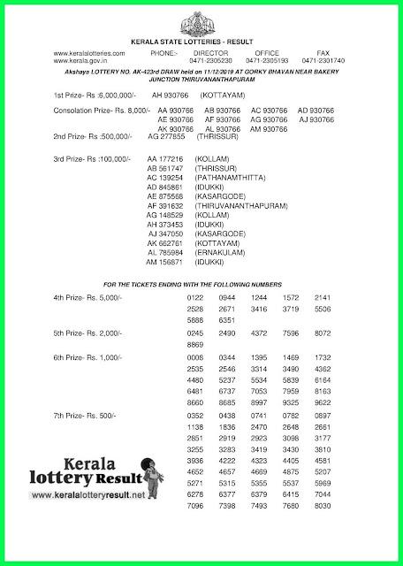 Kerala Lottery Result 11-12-2019 Akshaya AK-423(keralalotteryresult.net)-
