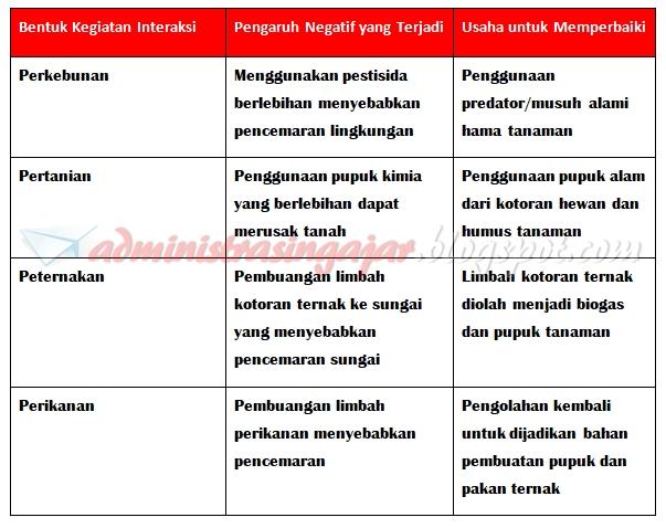 Kunci Jawaban Tema 6 Kelas 5 Halaman 42