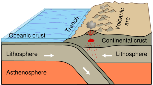 Ocean-Continent