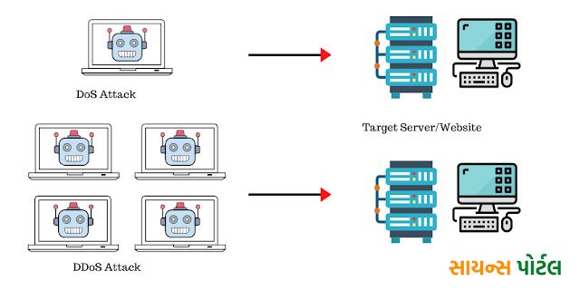 DOS Attack Vs DDoS Attack