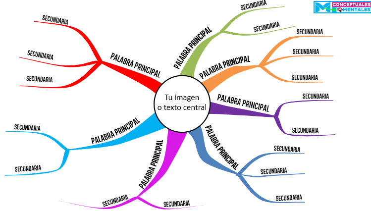 Plantilla nueva editable de mapa mental 2020