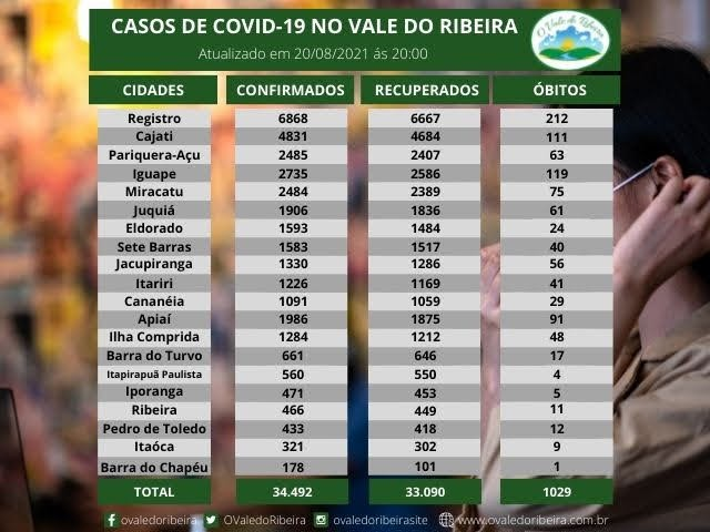 Vale do Ribeira soma 34.492 casos positivos, 33.090 recuperados e 1029 mortes do Coronavírus - Covid-19