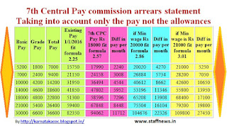7th pay commission arrear statement