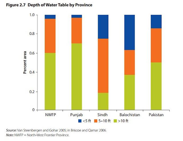 Depth of Water Table by Province in Pakistan