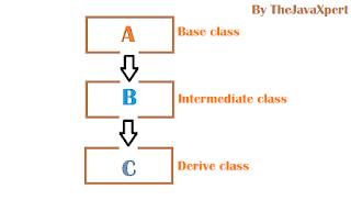 Types Of Inheritance   1.single Inheritance 2.Multi-level Inheritance 3.Multiple Inheritance 4.Hierarchical  Inheritance 5.Hybrid  Inheritance