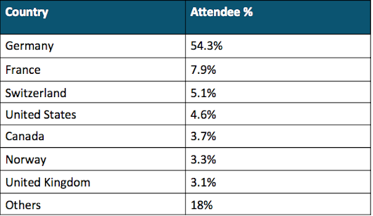 EclipseCon Europe 2014 by Countries