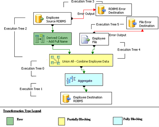 MSBI Architecture with Detail Explanation ~ Datawarehouse Architect