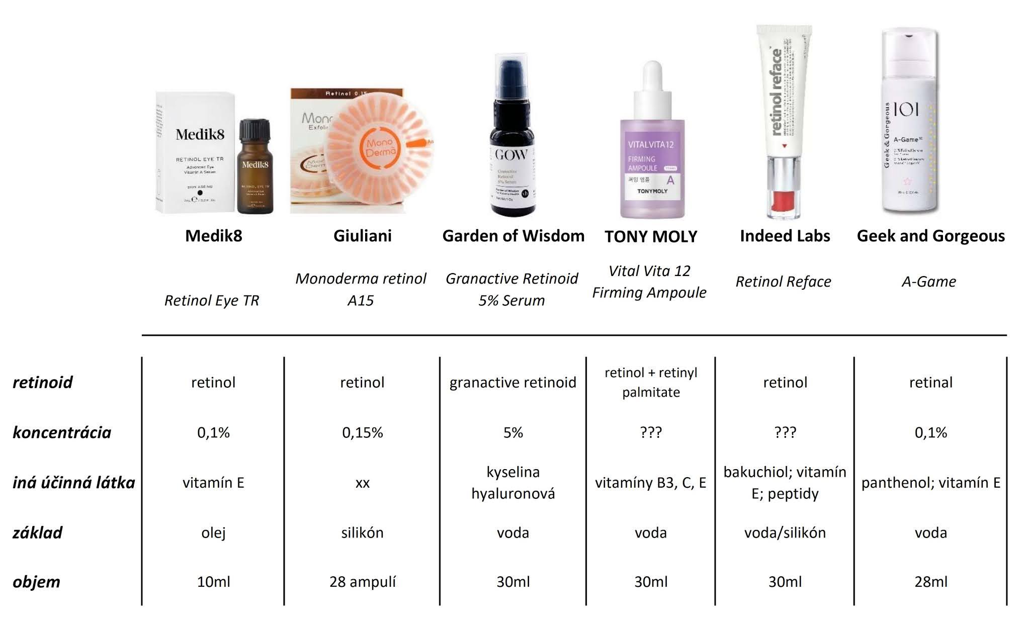retinoidy do 30 eur